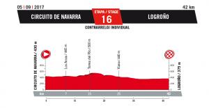 Circuito de Navarra-Logroño